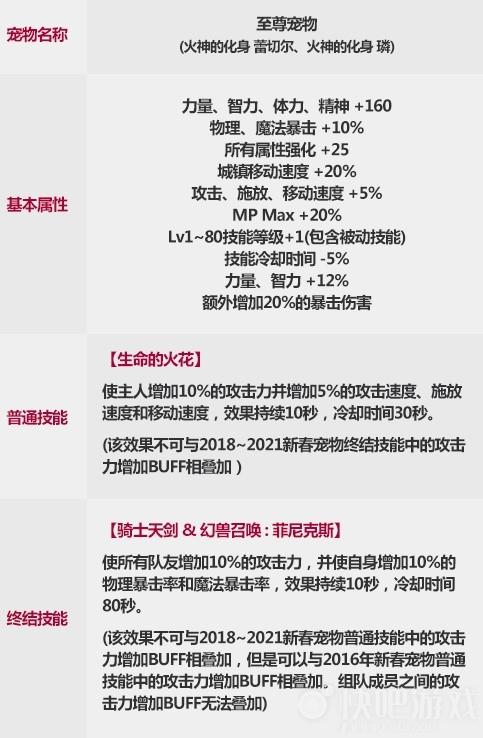 DNF2021春节至尊宠物外观预览 火神化身